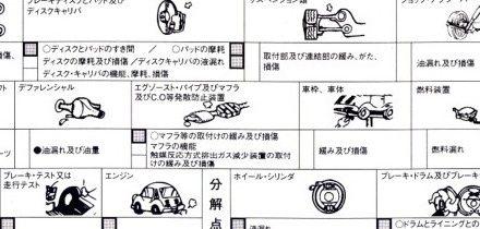 What is Shaken in Japan?